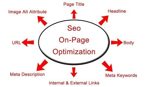 Mastering these 10 SEO On Page Optimizing Factors = Higher Rankings!